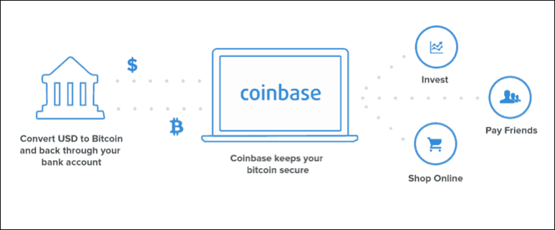 reliable site to buy bitcoin