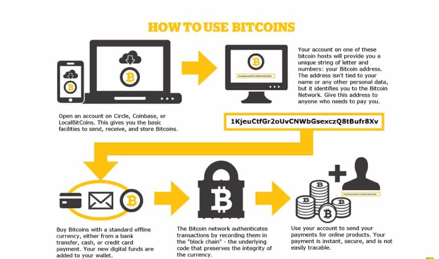 How To Create Own Bitcoin Wallet