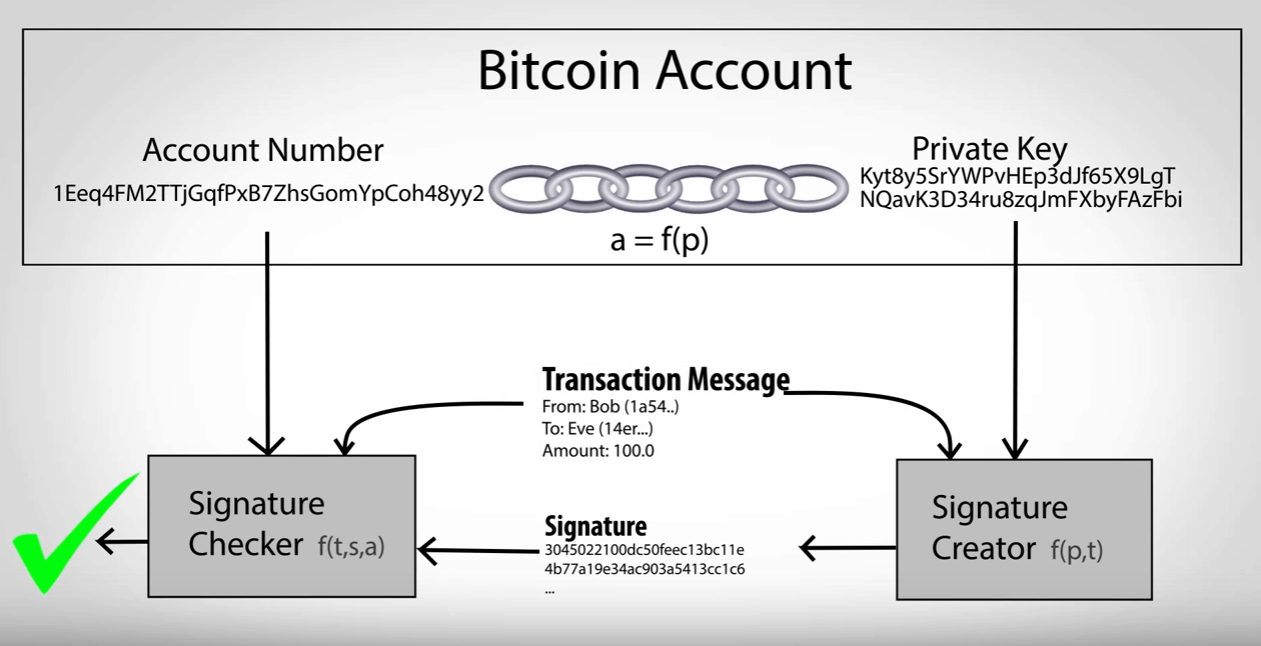 Bitcoin Account