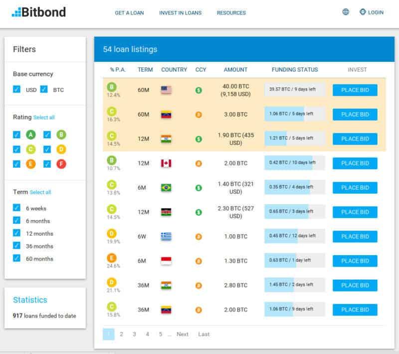 Bitbond - Loan listing