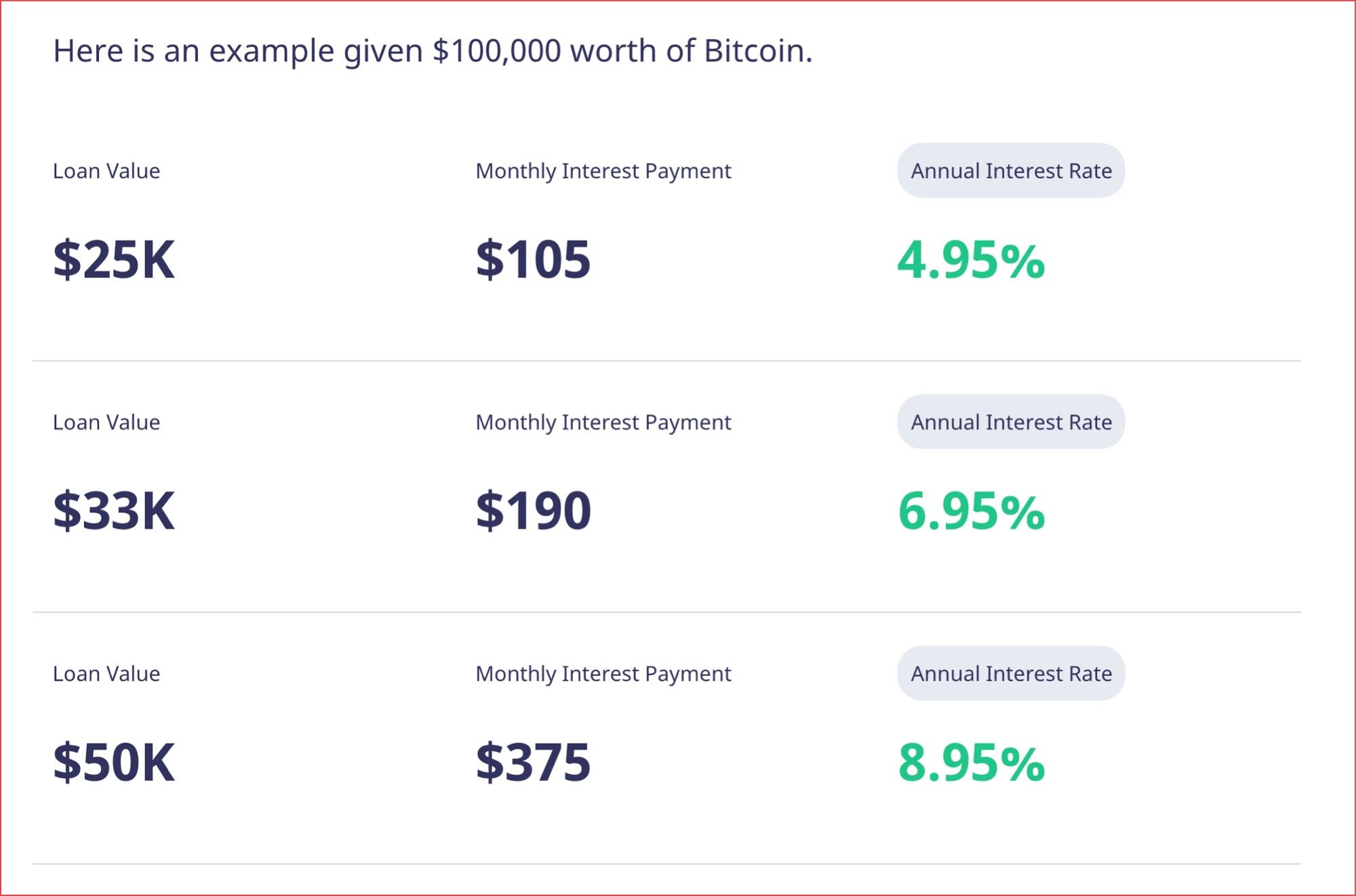 loan bitcoins rate