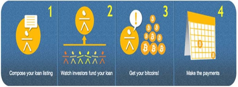 Bitcoin-Loans