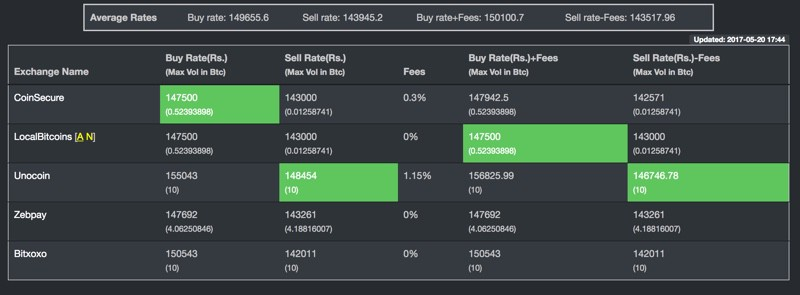 BitcoinRates: Compare Bitcoin Rates In All Indian Exchanges From One Place