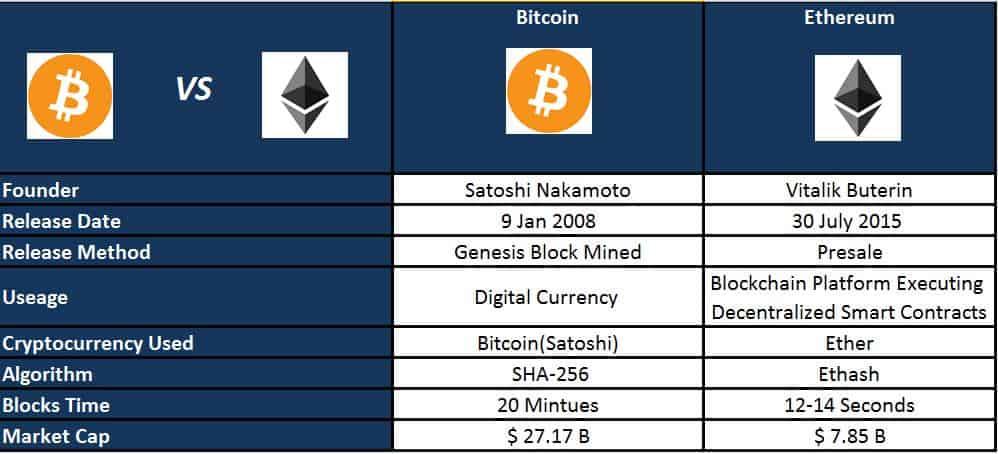 Bitcoin vs litecoin transaction fee