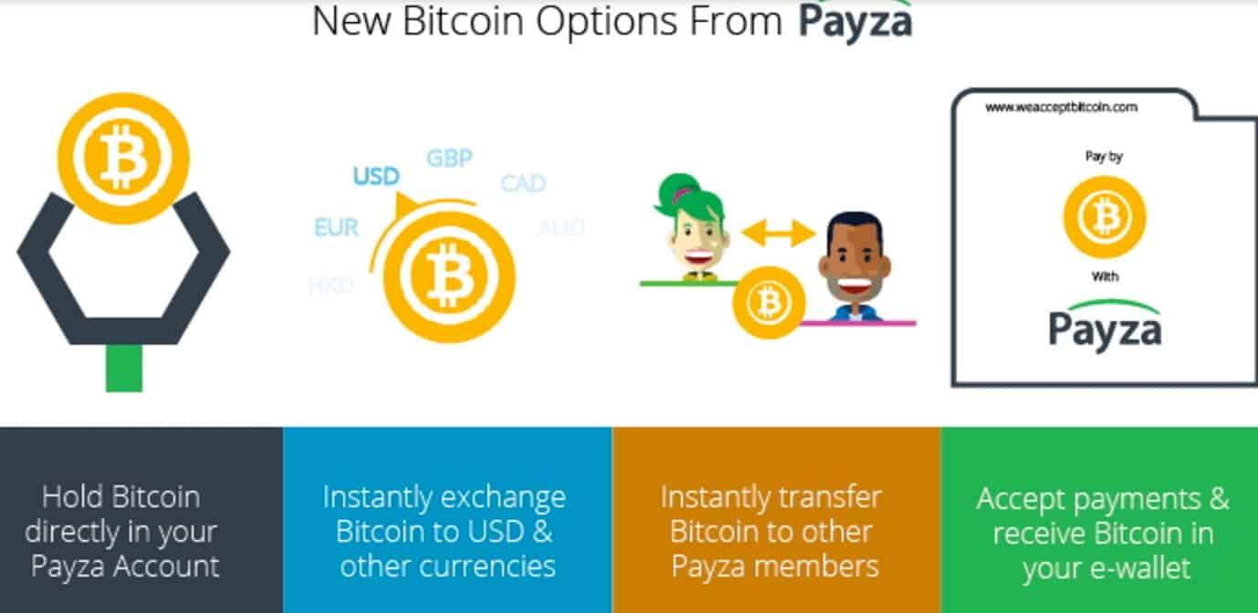 Payza Bitcoin Service