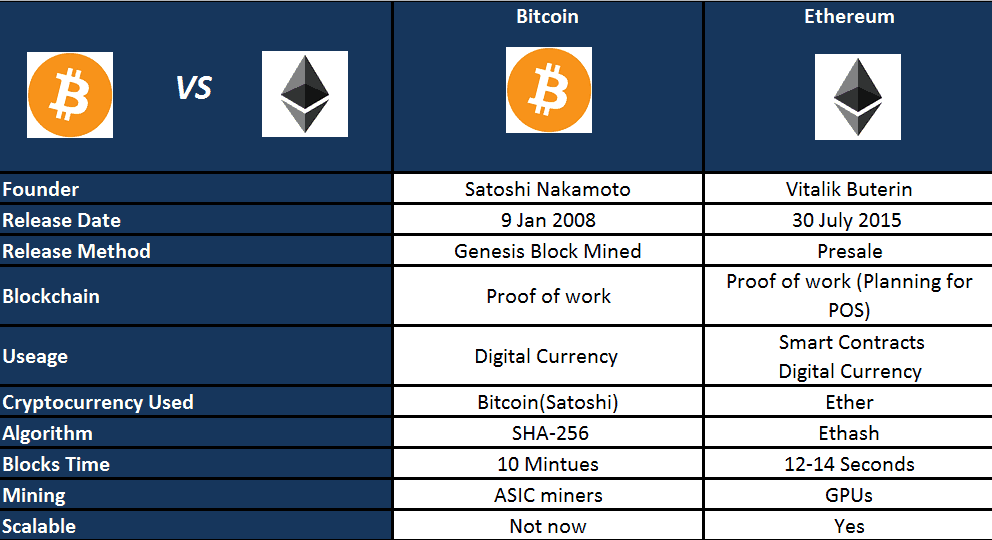Cryptocurrency transaction time comparison