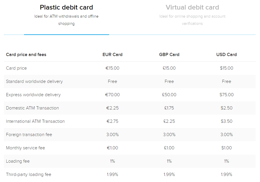 Plastic Card Fees