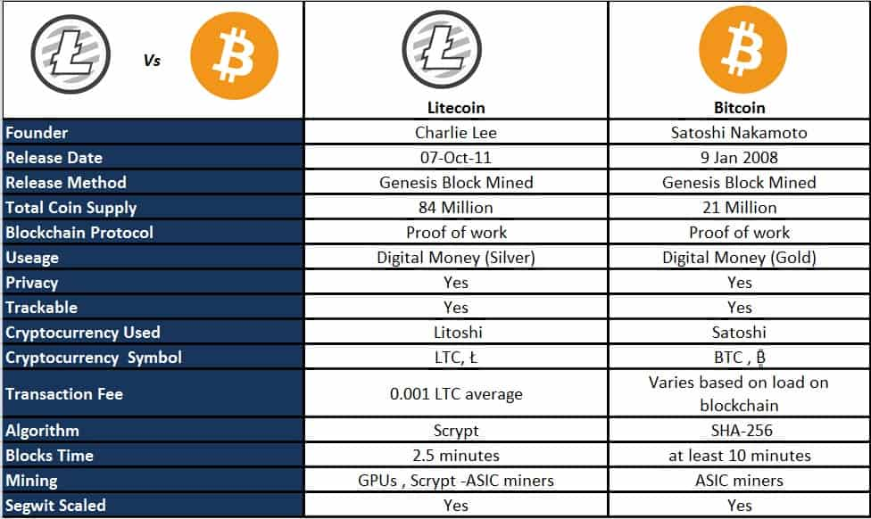 Litecoin Compiling Guide Why Are There Multiple Cryptocurrencies