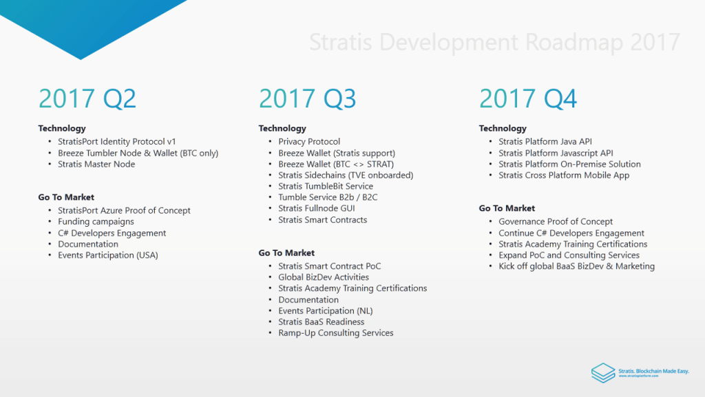 Roadmap and Future of Stratis