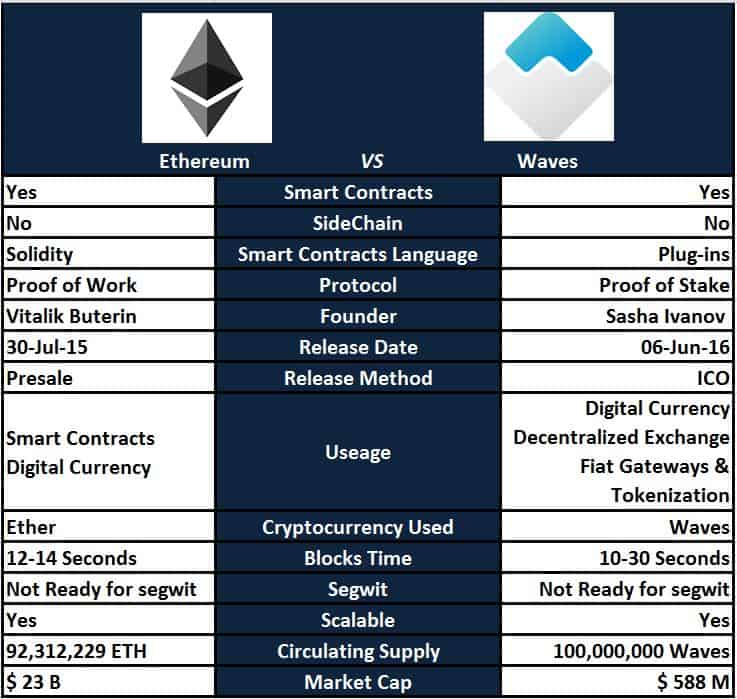 Waves vs. Ethereum