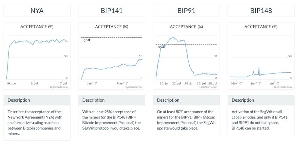 Important BIPs & Scaling Solutions