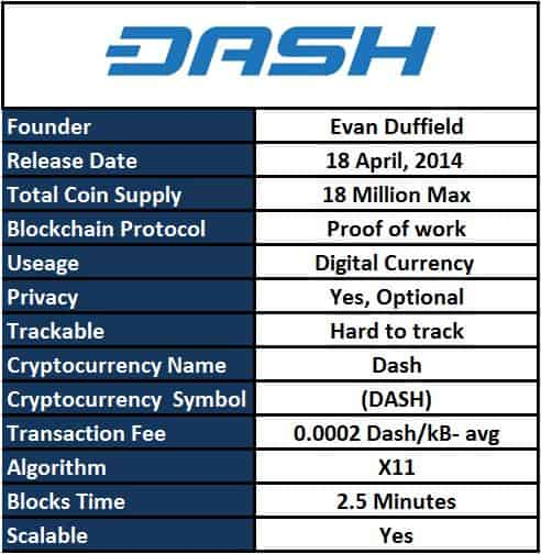 how does dash work cryptocurrency
