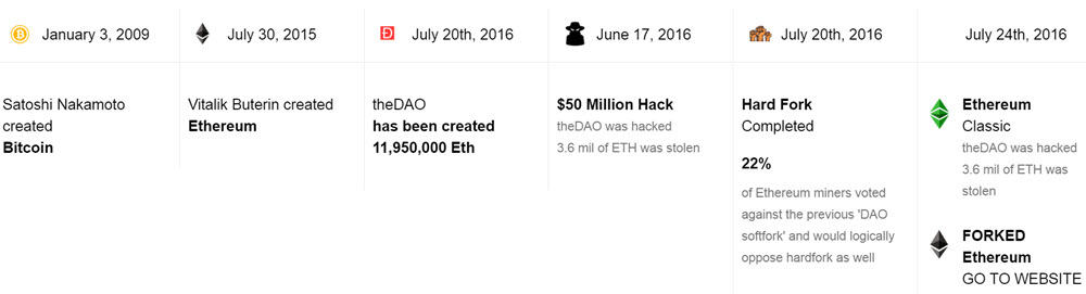 Why was Ethereum Classic created