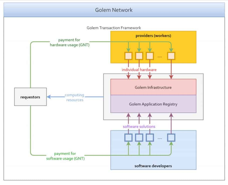 How Does Golem Work