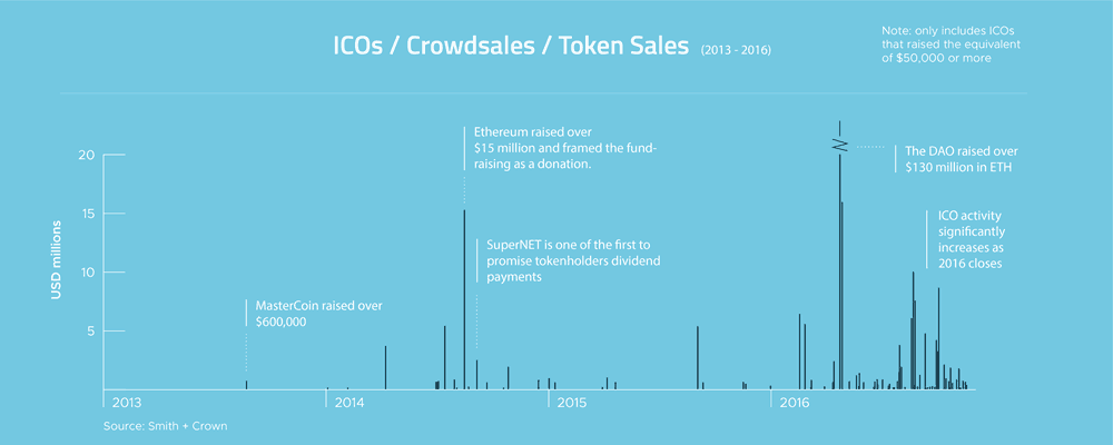 History and Evolution of ICOs
