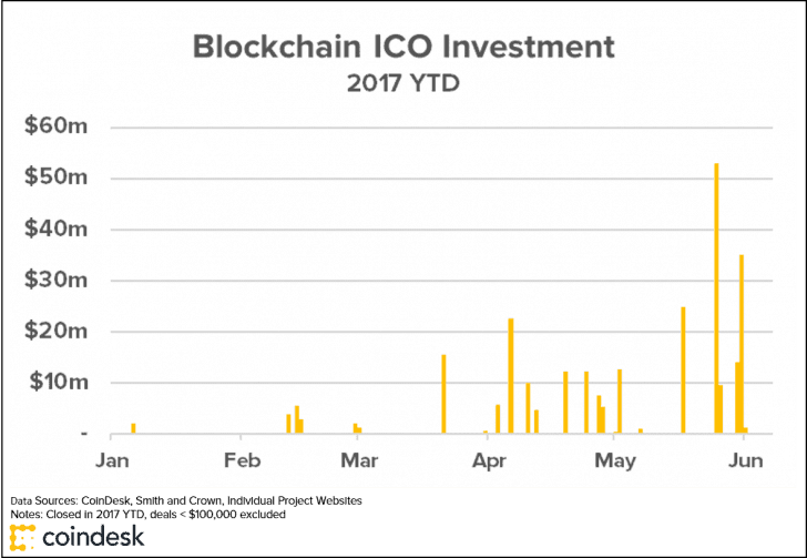 Blockchain ICO Investment