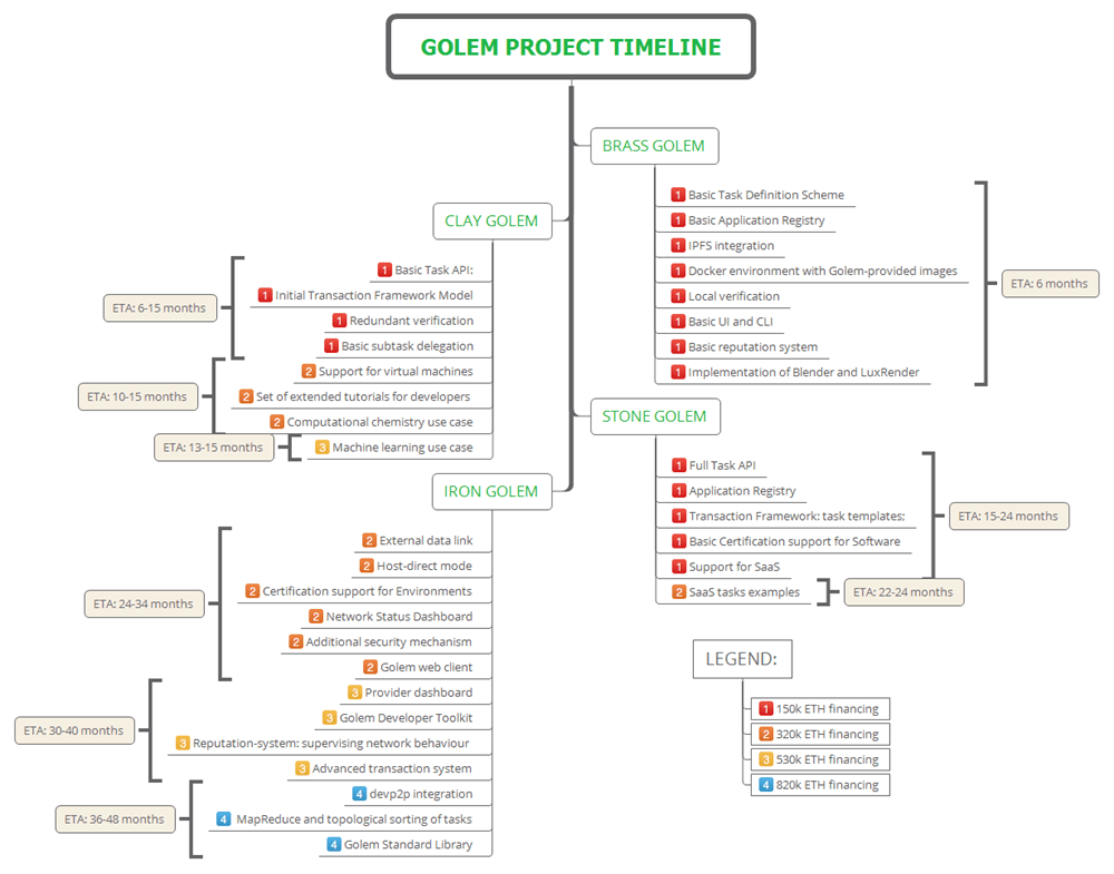 Golem Project Timeline