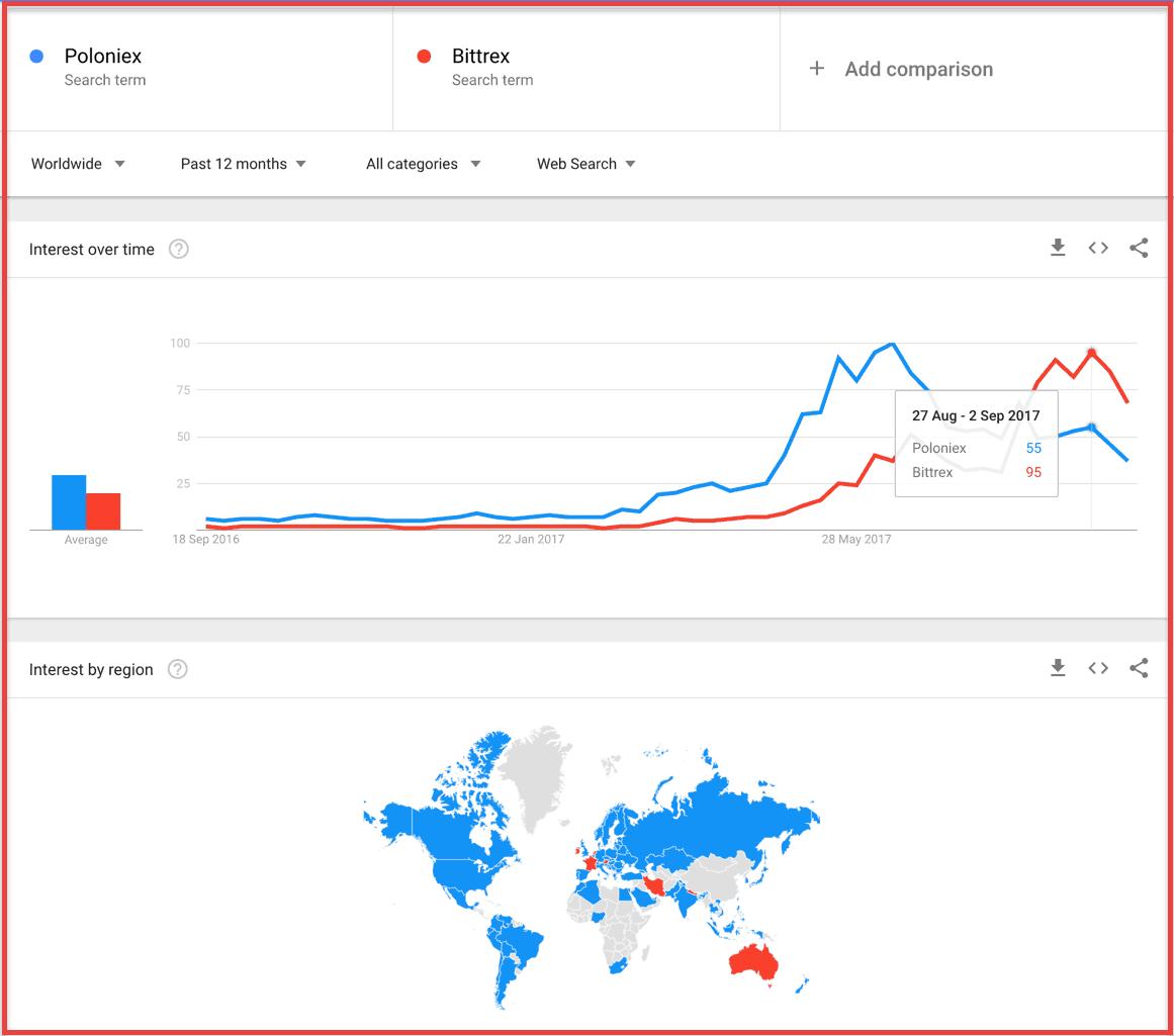 Bittrex vs. Poloniex
