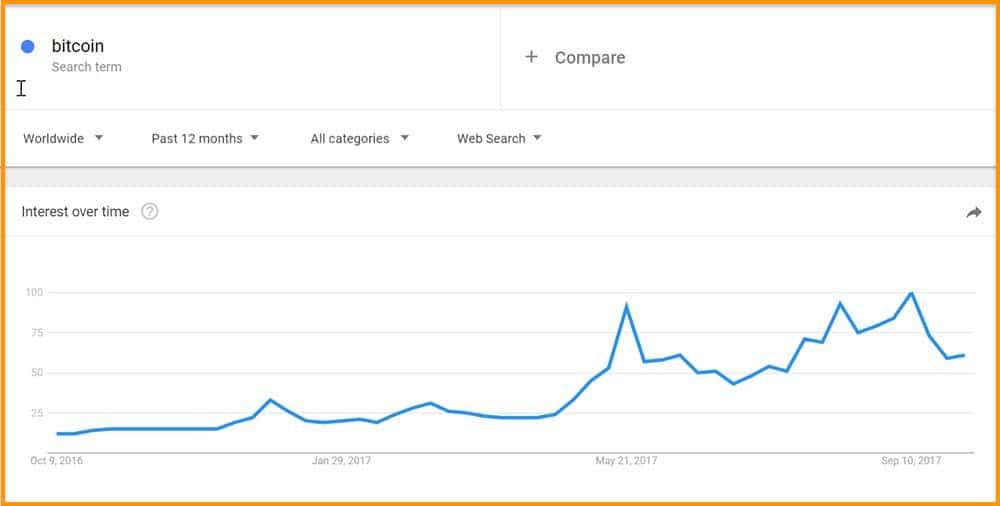 Bitcoin-Google-Trend
