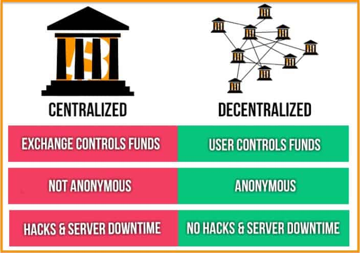 Decentralized cryptocurrency exchange coin