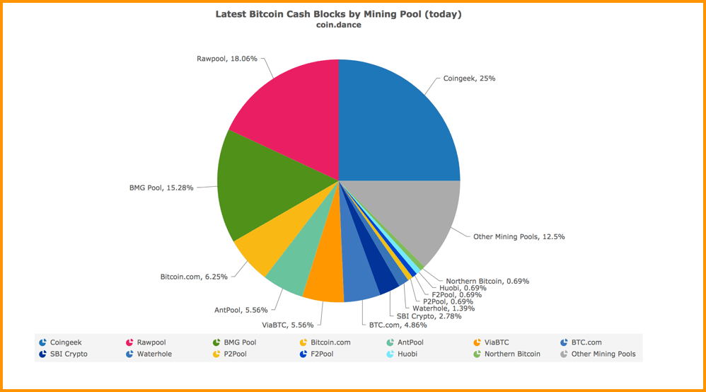 What is Bitcoin Cash (BCH) - Everything You Need To Know