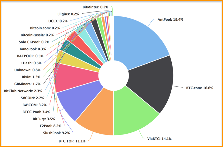 Bitcoin's hash rate distribution