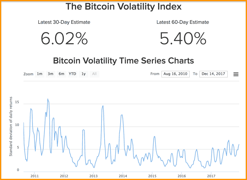 What does volatility mean in cryptocurrency