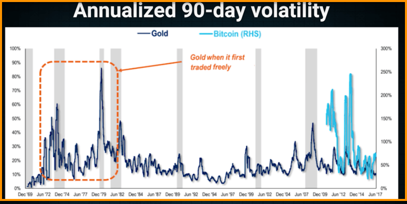 how to find volatile cryptocurrency