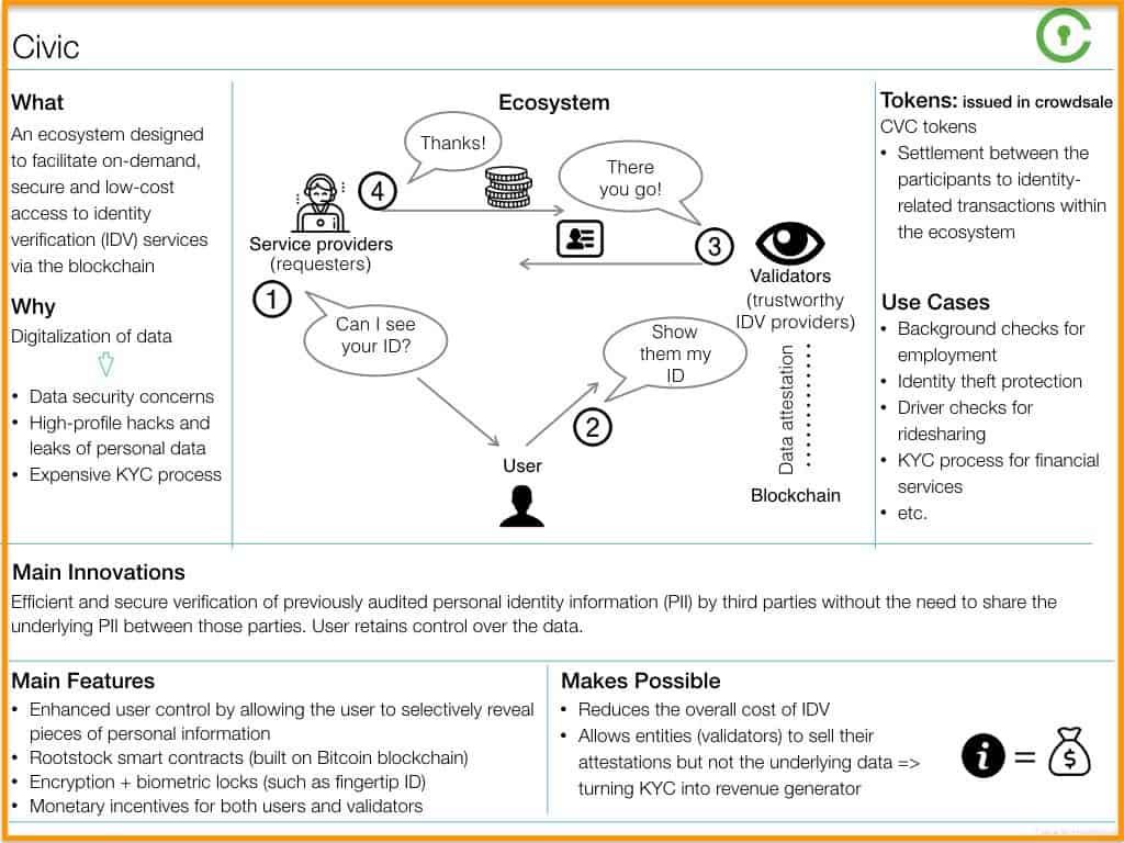 CVC-Infographic