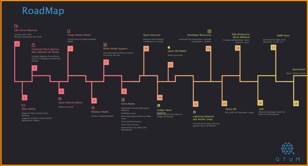 QTUM-Road-Map