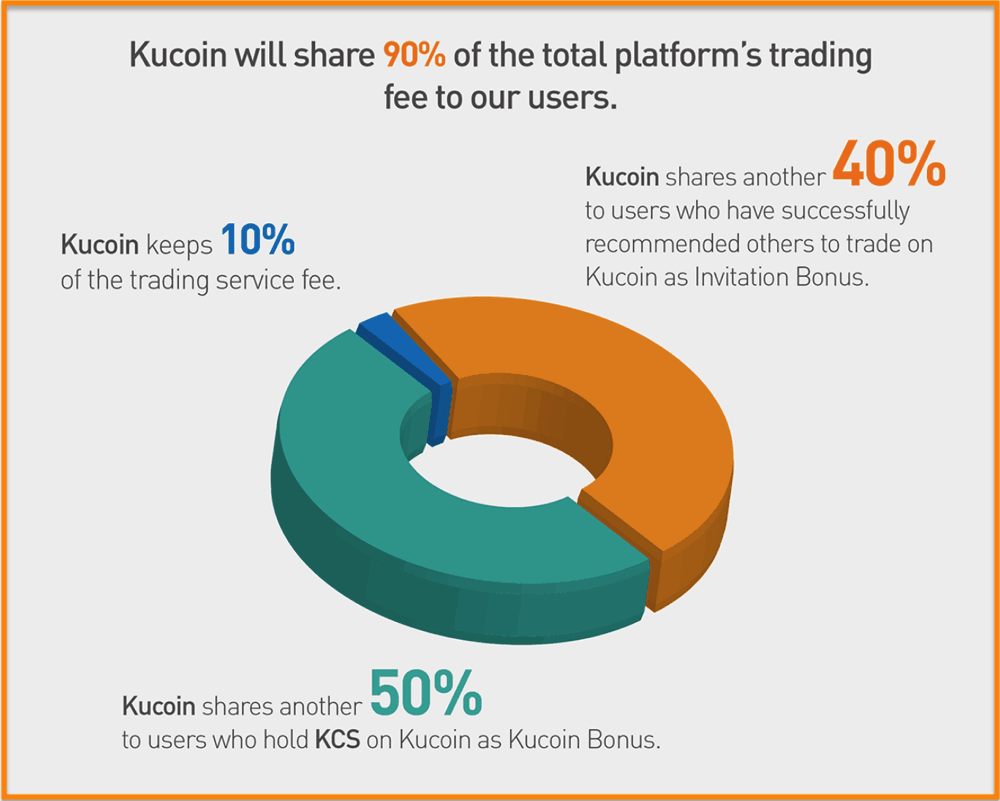 KuCoin-Shares-Chart