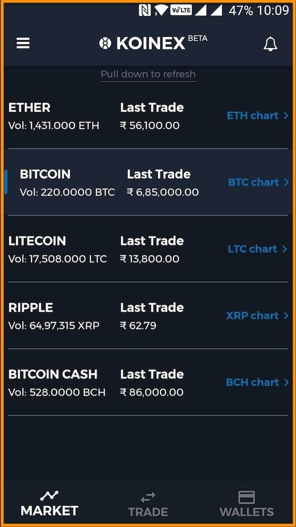 Trade-crypto-assets-india