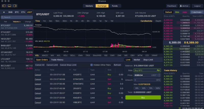 Download Binance Mac App And Make Money from Your Macbook & iMac