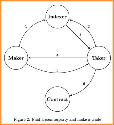 Indexer-Protocol-AirSwap