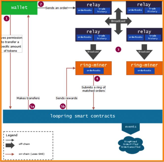Loopring-Workflow