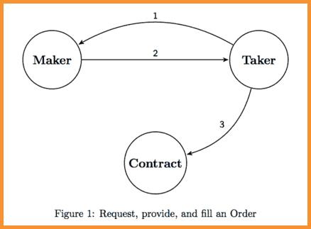 Peer-Protocol