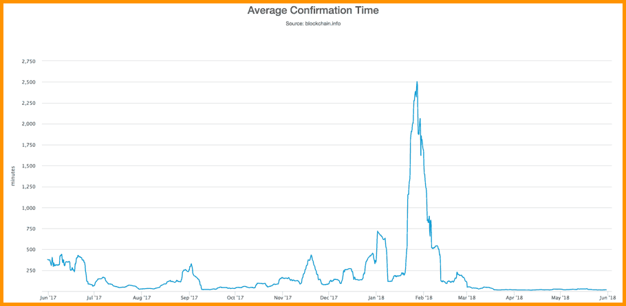 Bitcoin transaction average confirmation time