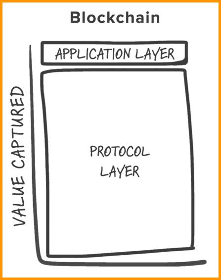 Blockchain Protocol layer