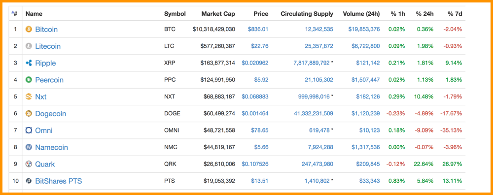 CoinMarketCap 2014 Top Cryptocurrencies