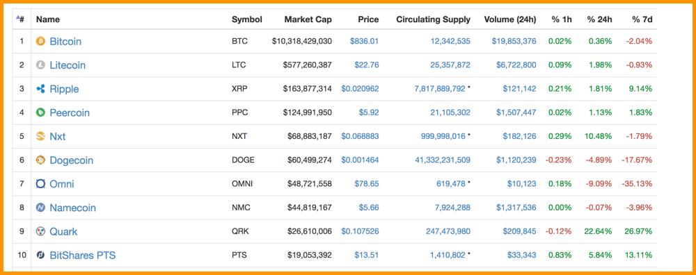best cryptocurrency exchange 2014