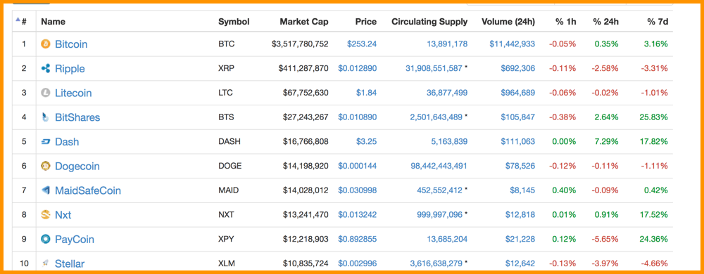 CoinMarketCap 2015 Top Cryptocurrencies