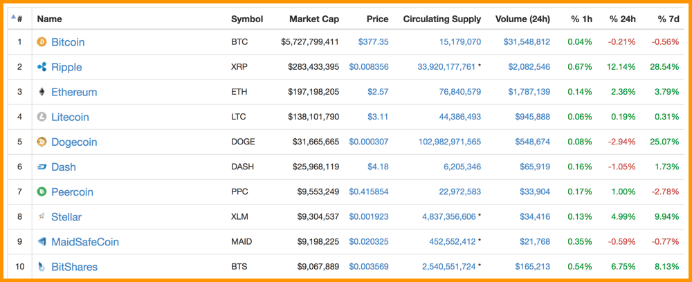 CoinMarketCap 2016 Top Cryptocurrencies