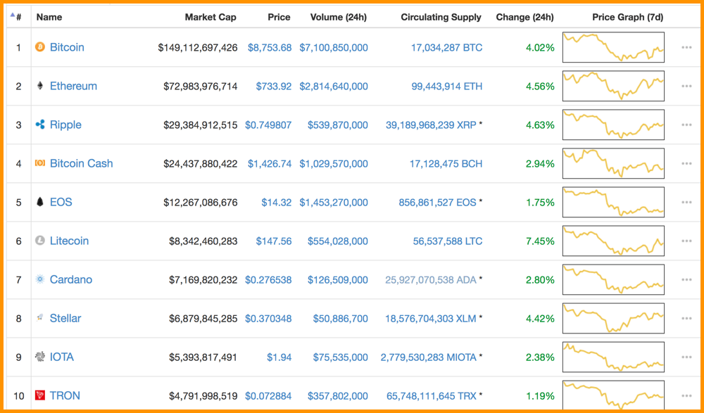 CoinMarketCap Top 10 Cryptocurrencies