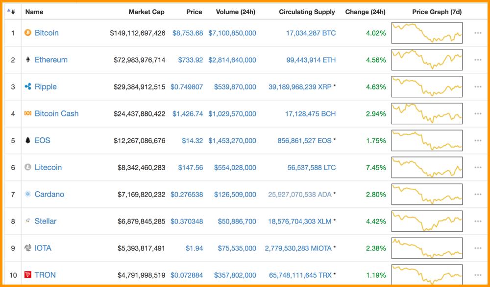 10 top cryptocurrencies