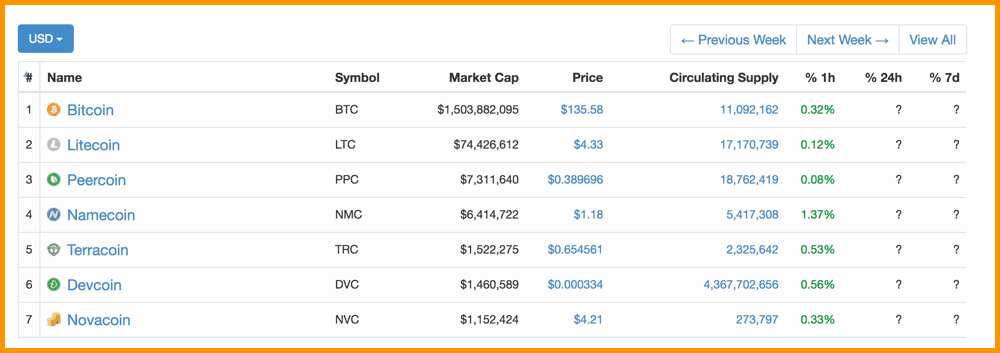 CoinMarketCap 2013 Top Cryptocurrencies