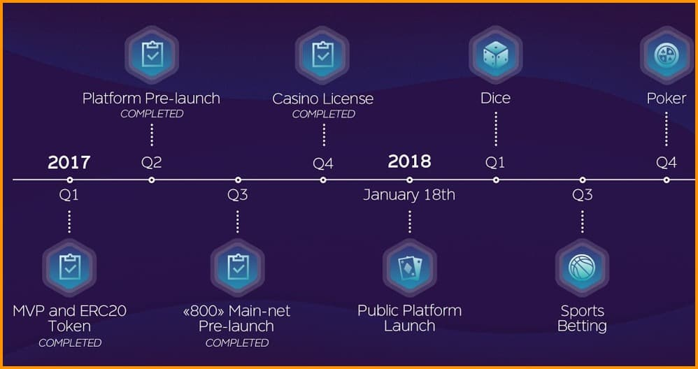 Edgeless Roadmap