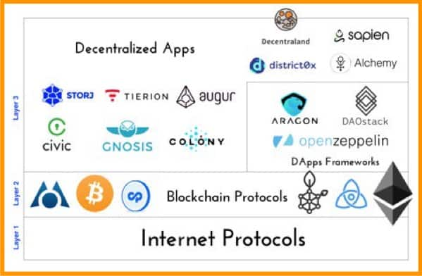best cryptocurrency protocols