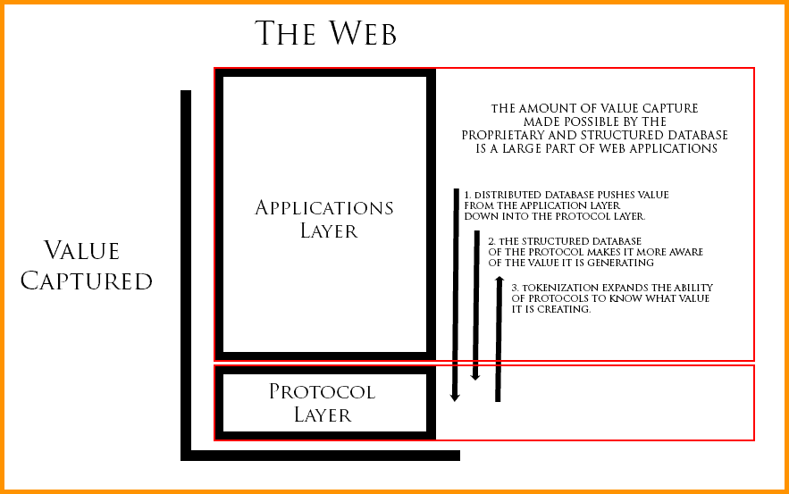 The Web Of Blockchains