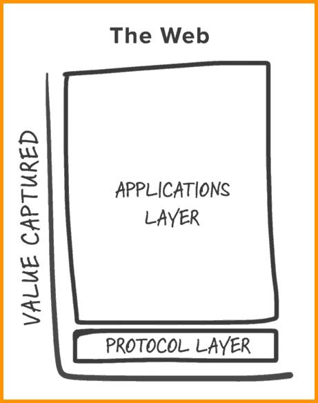Web Protocol layer