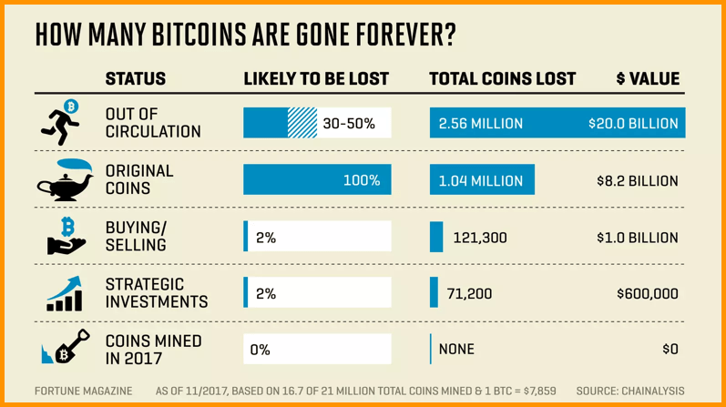 Bitcoins gone forever